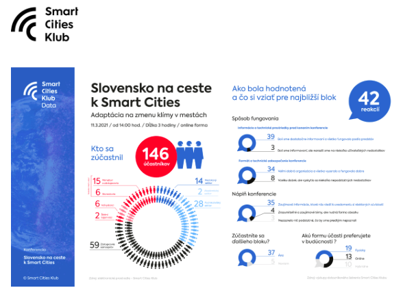 Record from the Smart Cities Club conference